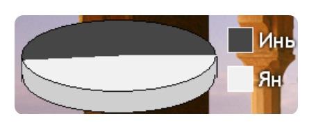 Диаграмма Инь-Ян