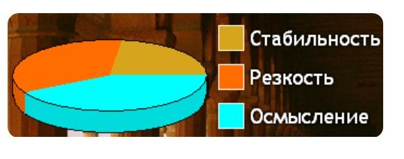 Диаграмма Резкость-Стабильность-Осмысление